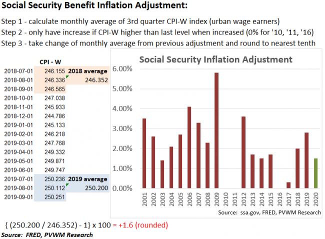 social security inflation   benefits 650 x 478 · png